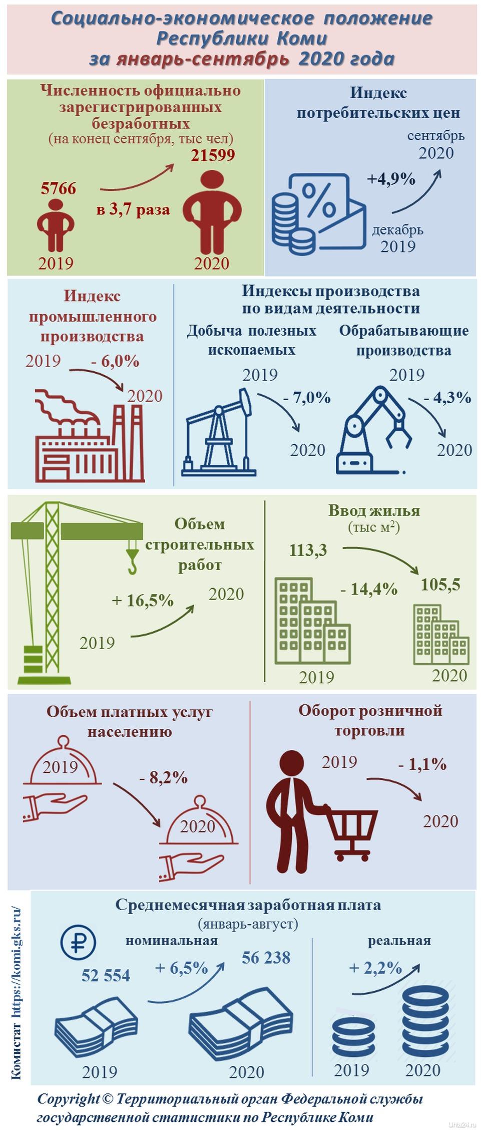 Экономика Коми